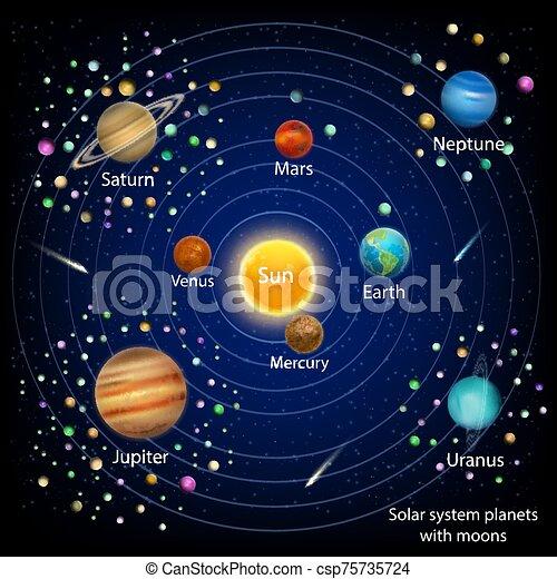 educazione, sistema, lune, diagramma, vettore, pianeti, solare - csp75735724