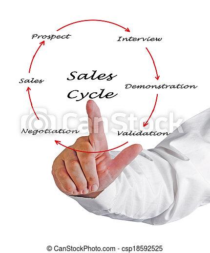 vendite, ciclo - csp18592525
