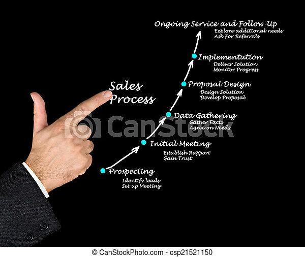 vendite, processo - csp21521150